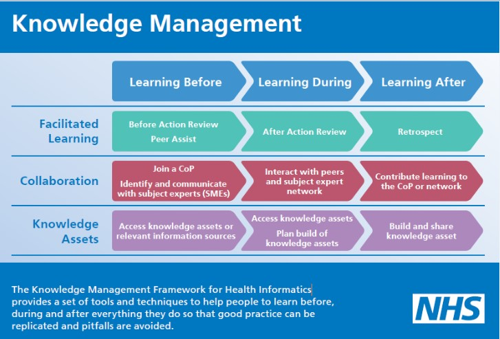 Knowledge Management Card
