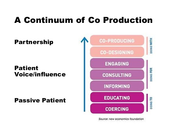Coproduction ladder