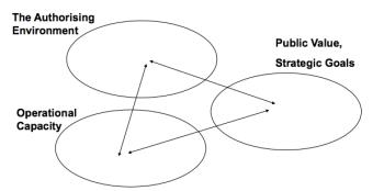 governance model2