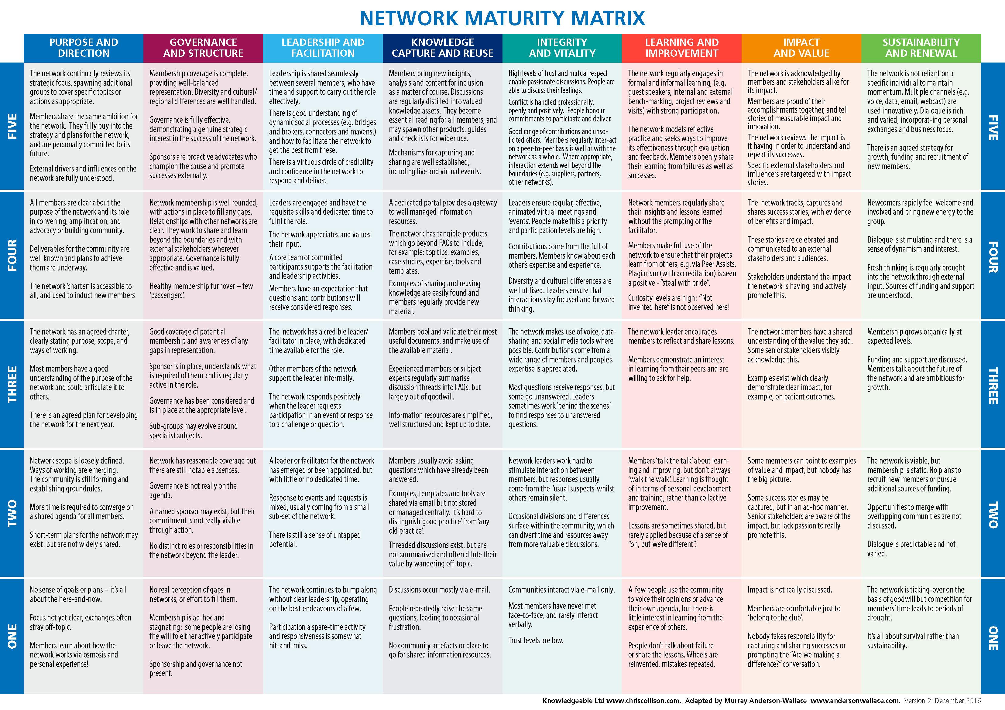 Maturity Model